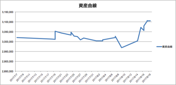 資産曲線8月